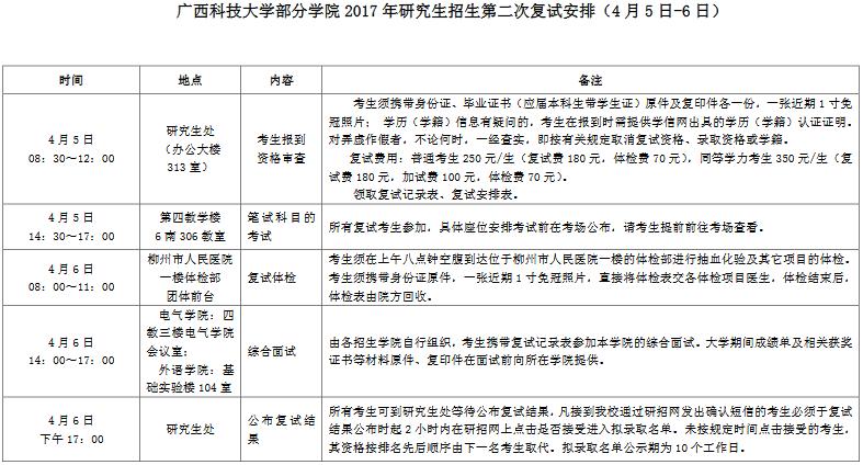 2017年广西科技大学部分学院第二次考研复试安排