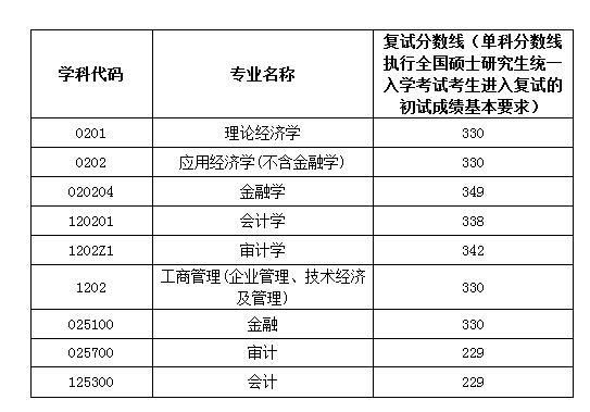 南京审计大学2018年硕士复试分数线