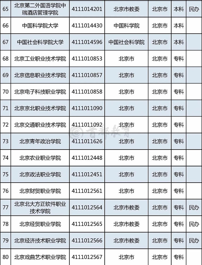 在京普通高校名单 高考志愿填报 2020高考